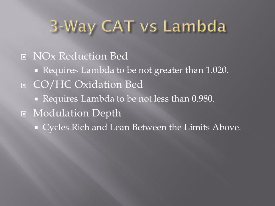 3-Way CAT vs Lambda NOx Reduction Bed CO/HC Oxidation Bed