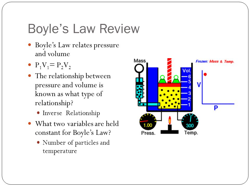Boyle's Law Review Boyle's Law relates pressure and volume P1V1= P2V2