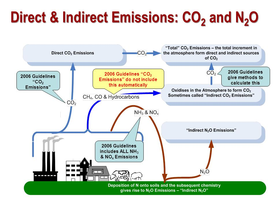Direct & Indirect Emissions: CO2 and N2O