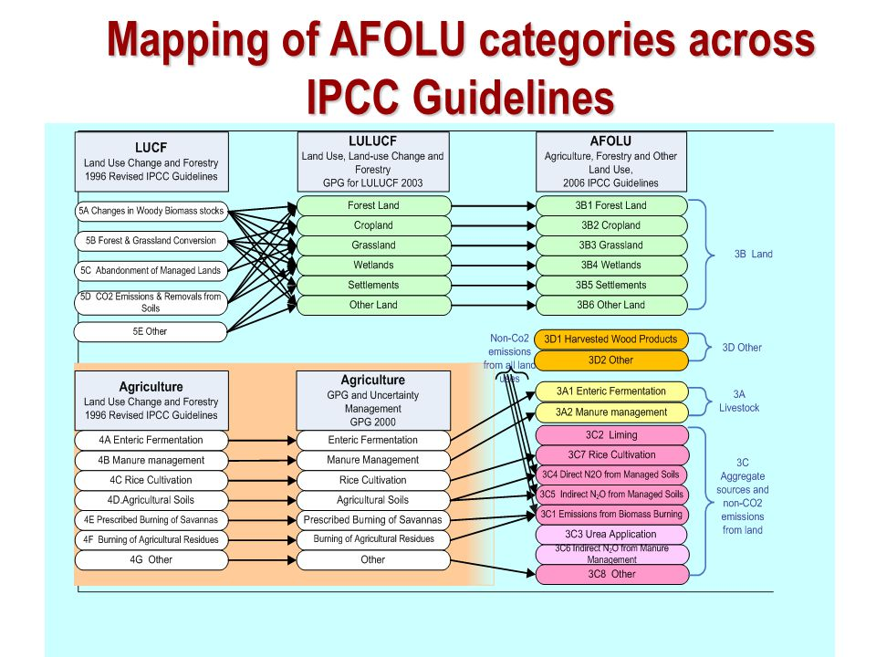 Mapping of AFOLU categories across IPCC Guidelines
