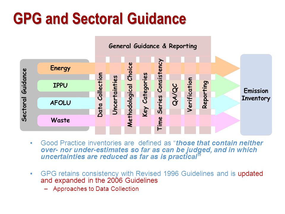 GPG and Sectoral Guidance