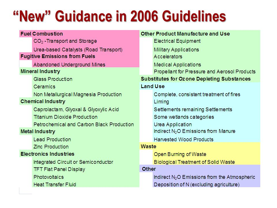 New Guidance in 2006 Guidelines