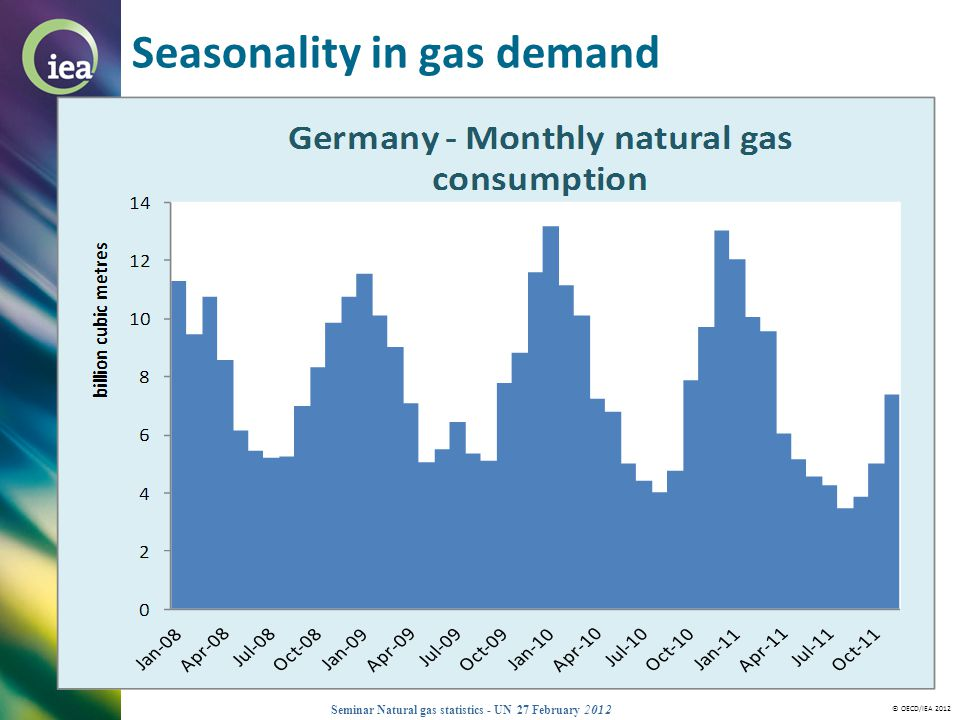 Seasonality in gas demand