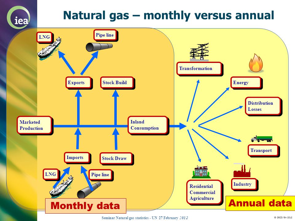 Natural gas – monthly versus annual