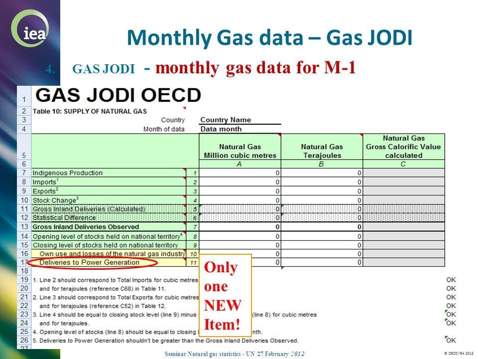Monthly Gas data – Gas JODI