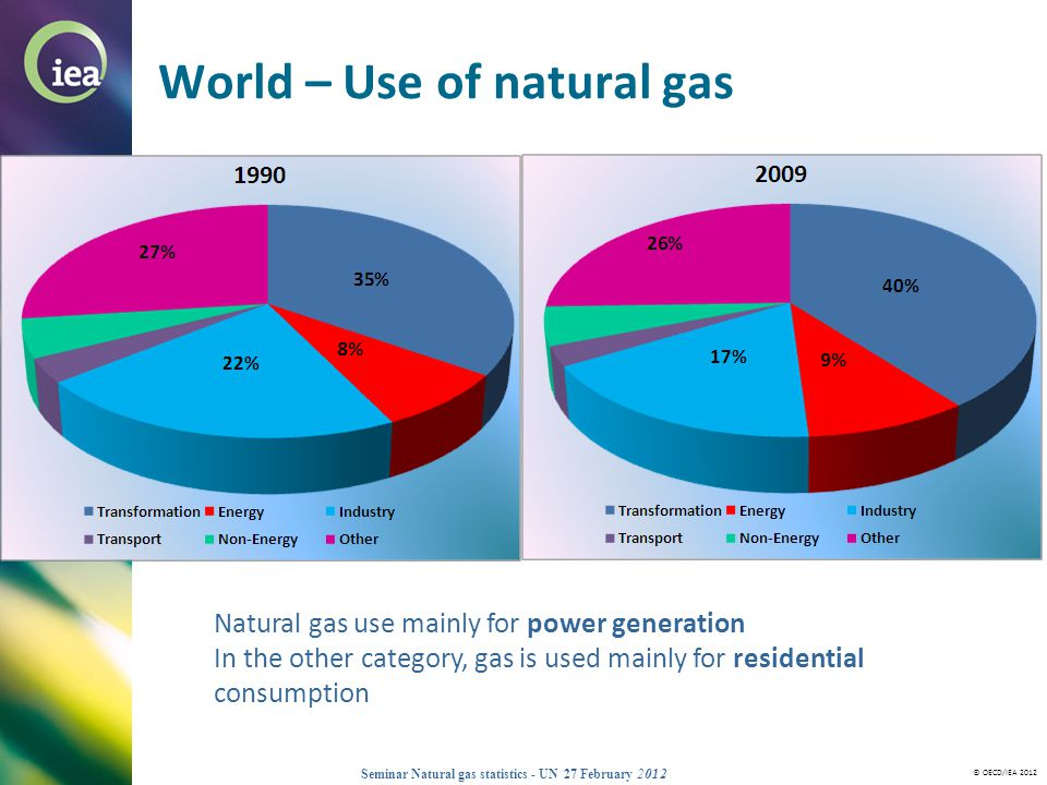World – Use of natural gas