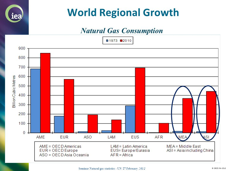 World Regional Growth Natural Gas Consumption 2009