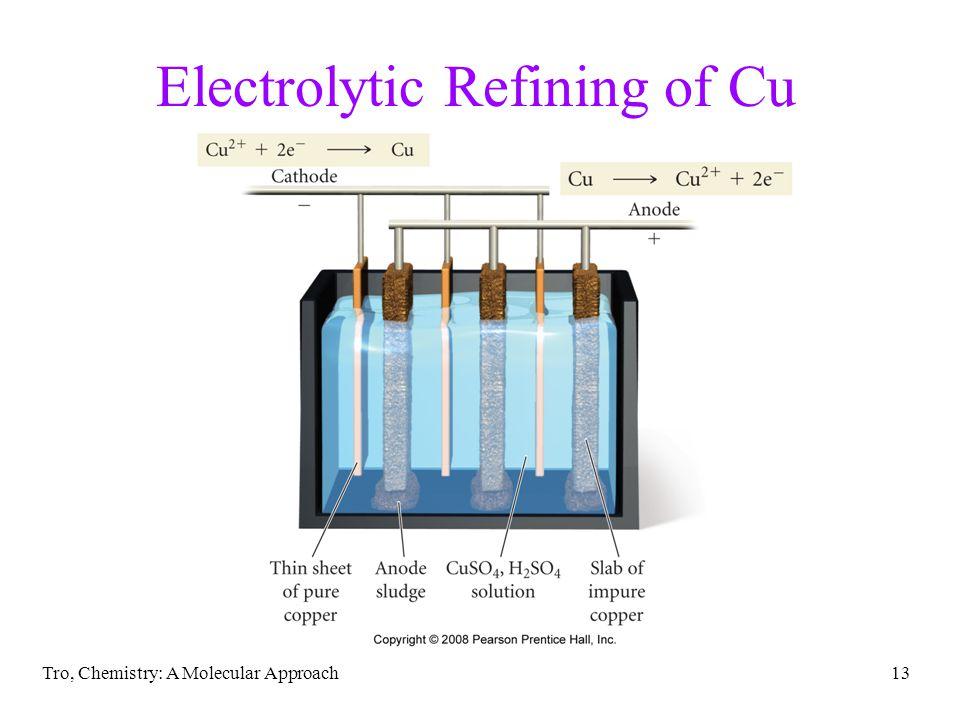 Electrolytic Refining of Cu