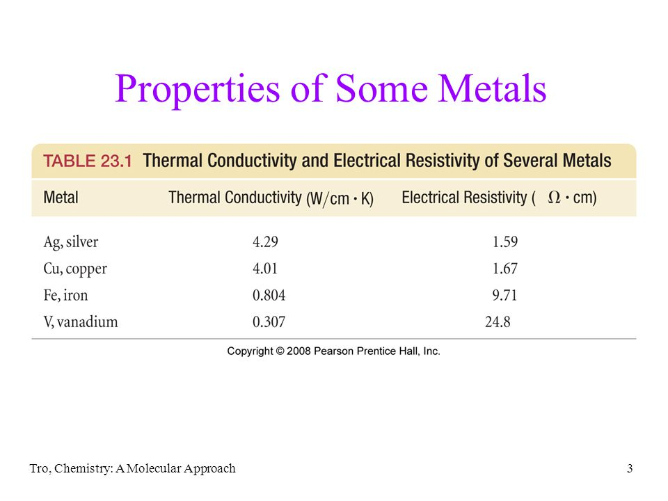 Properties of Some Metals