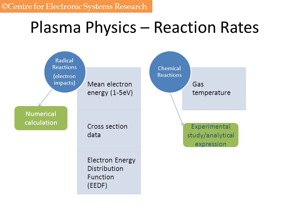 Plasma Physics – Reaction Rates