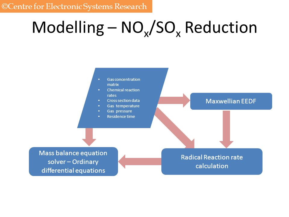 Modelling – NOx/SOx Reduction