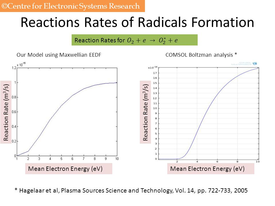 Reactions Rates of Radicals Formation