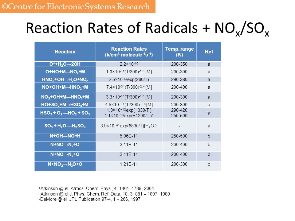Reaction Rates of Radicals + NOx/SOx
