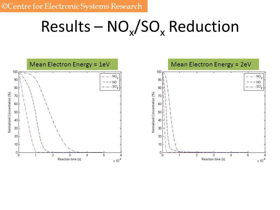 Results – NOx/SOx Reduction