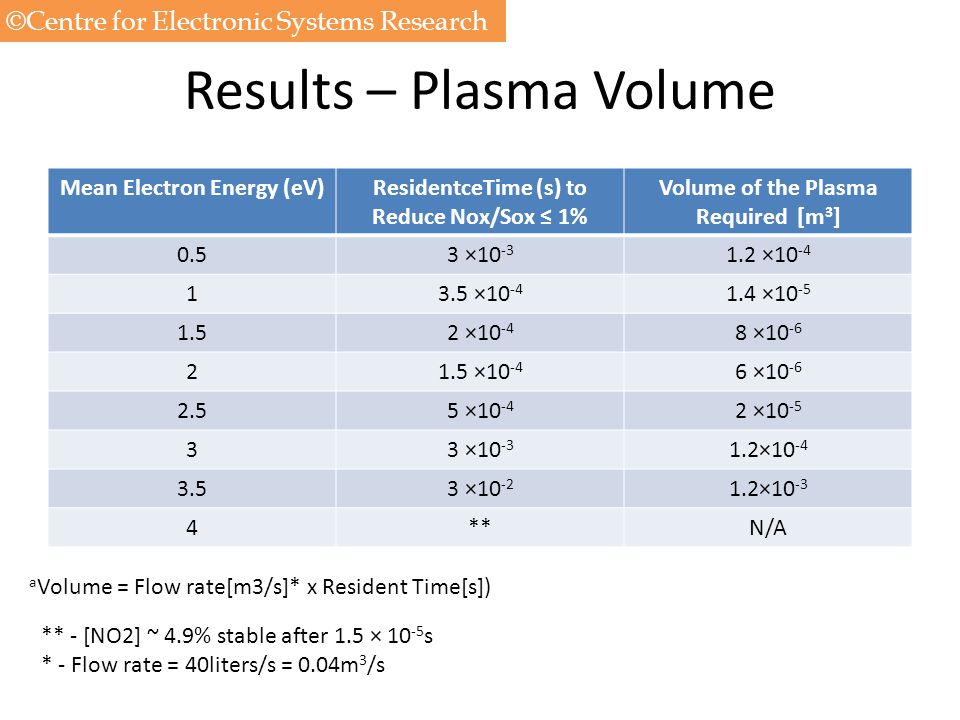 Results – Plasma Volume