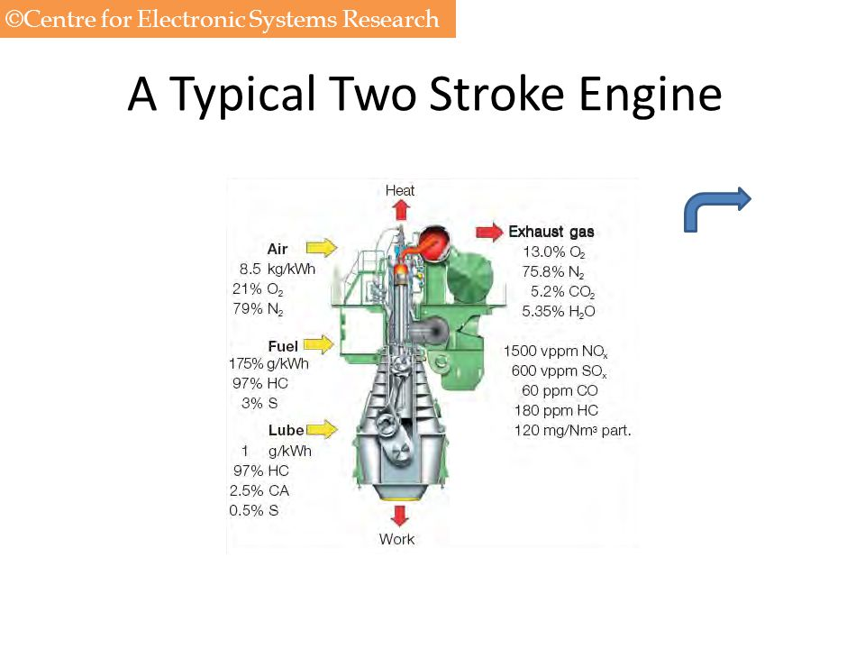 A Typical Two Stroke Engine