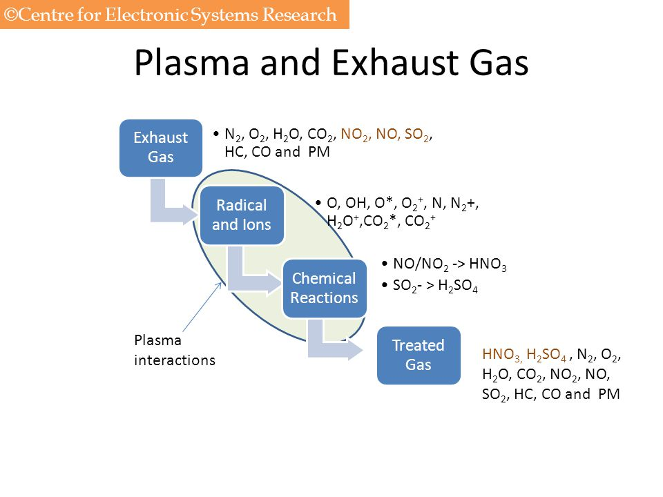 Plasma and Exhaust Gas ©Centre for Electronic Systems Research