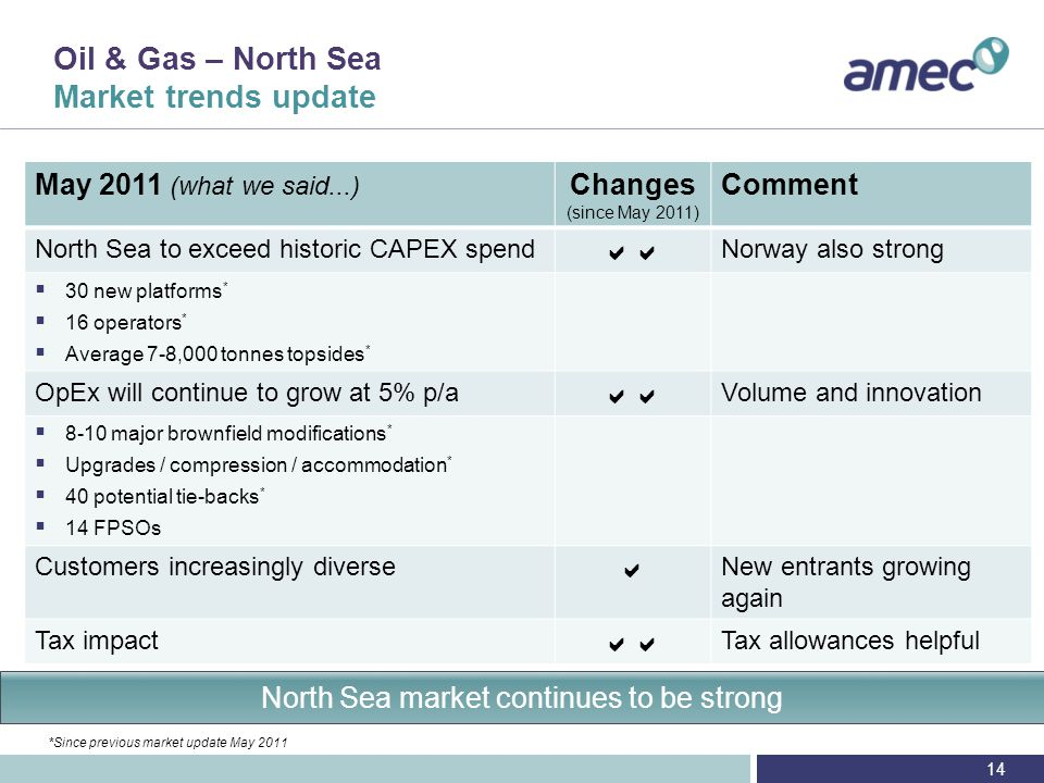 Oil & Gas – North Sea AMEC position - update