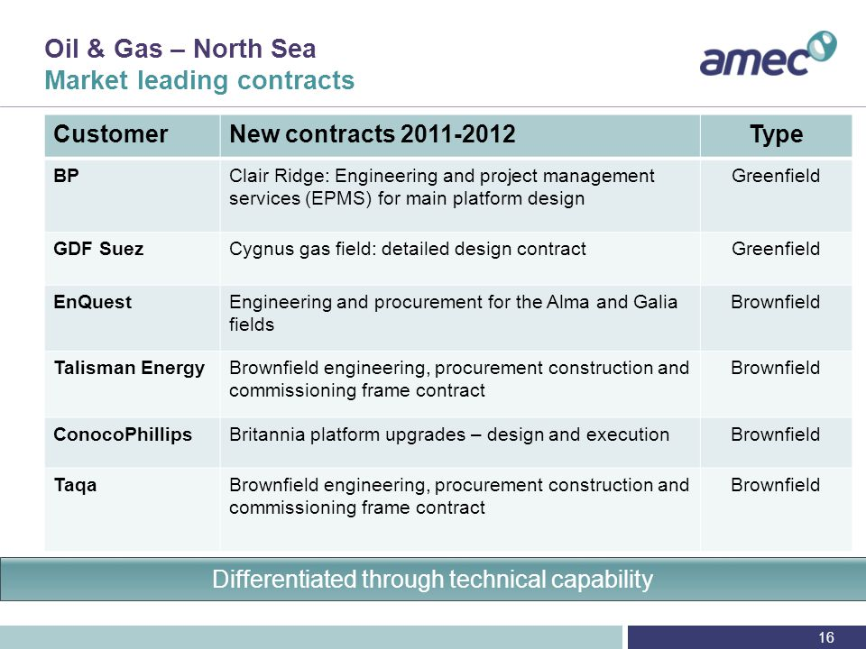 Oil & Gas – North Sea Growth to 2015 and beyond