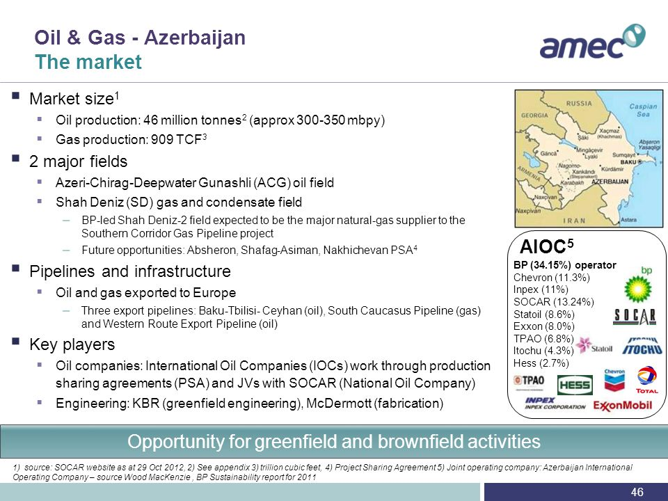 Oil & Gas - Azerbaijan AMEC's position