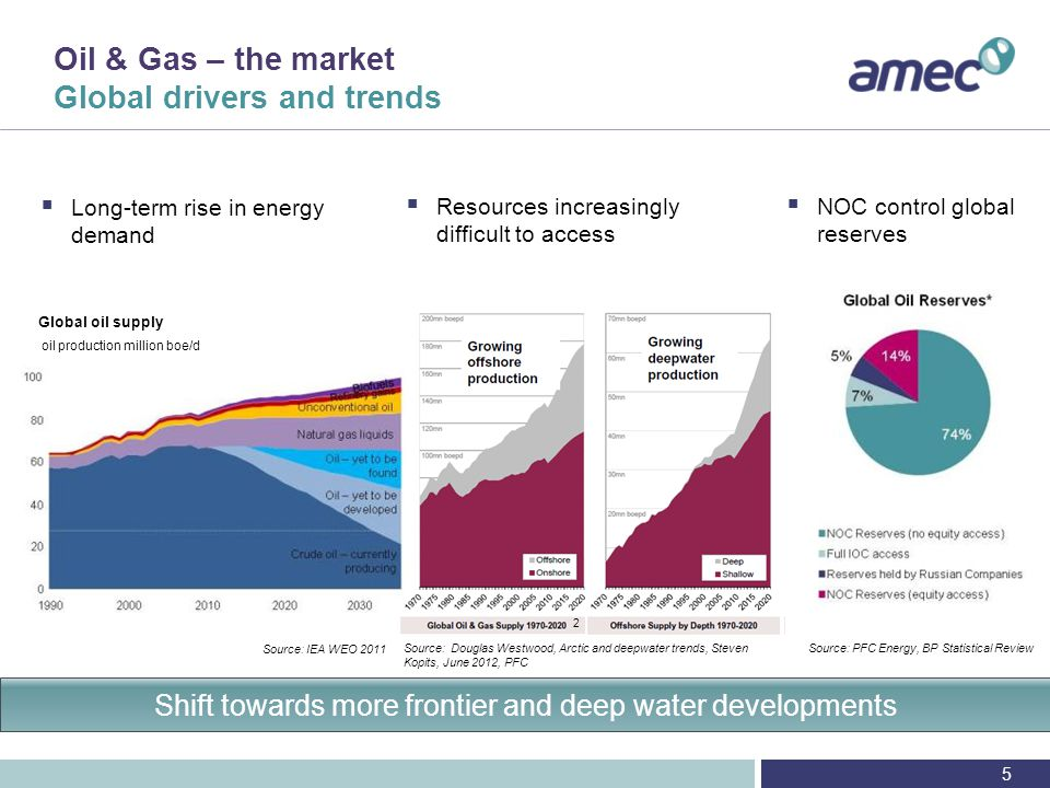 Oil & Gas – AMEC's position Strong financial performance