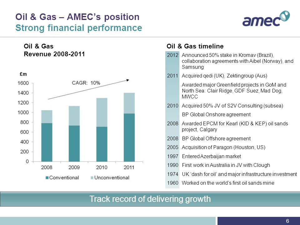 Oil & Gas – AMEC's position Focused on customer relationships