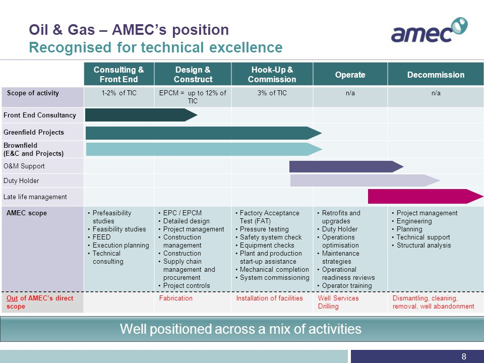 Oil & Gas – AMEC's position Market leading contracts