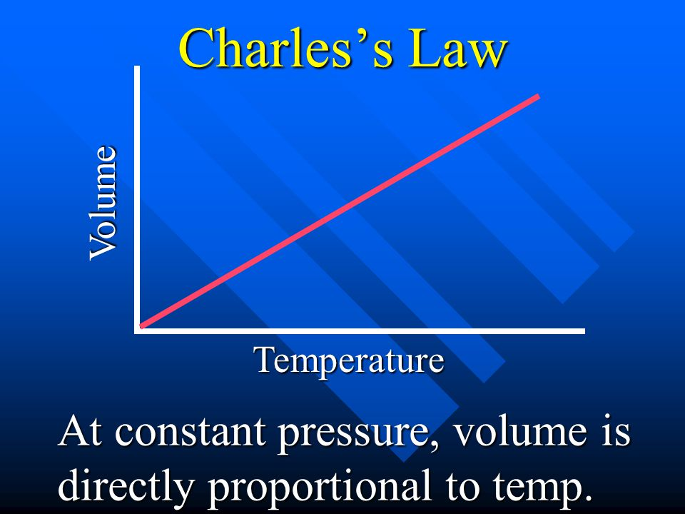 Charles's Law Volume Temperature At constant pressure, volume is directly proportional to temp.