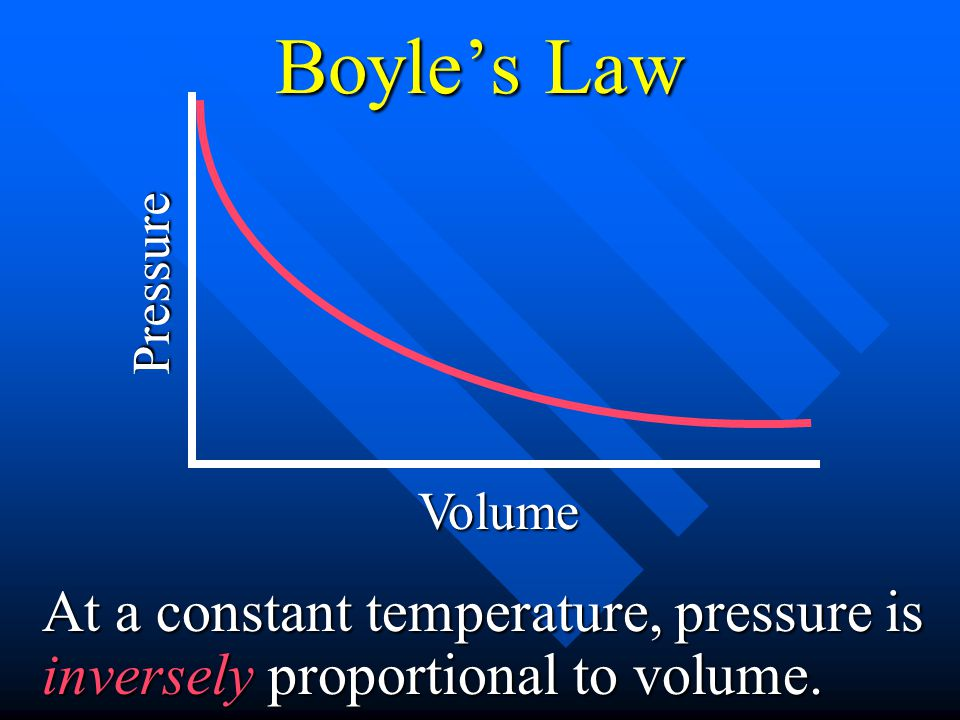 Boyle's Law Pressure. Volume.