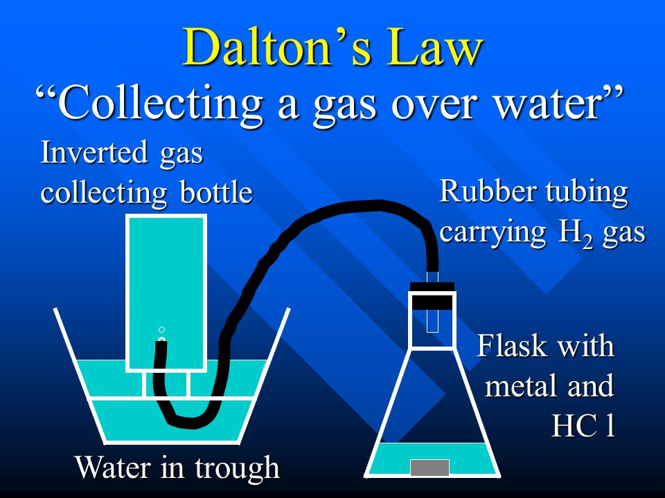 Dalton's Law Collecting a gas over water