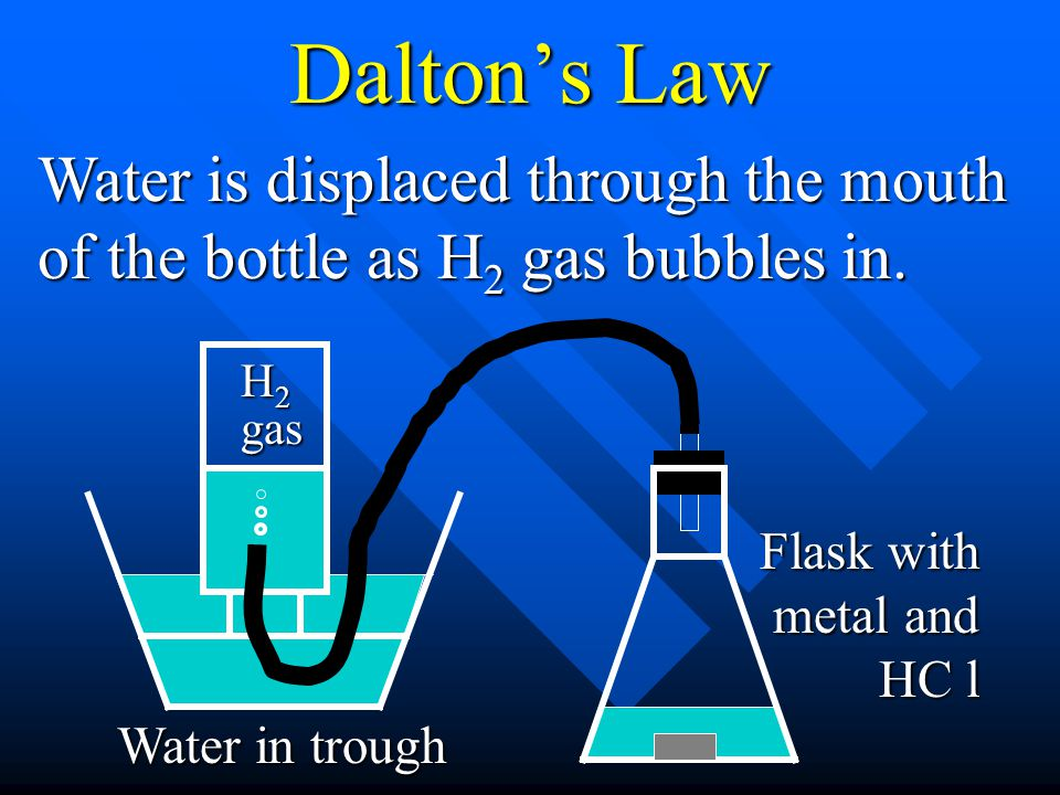 Dalton's Law Water is displaced through the mouth of the bottle as H2 gas bubbles in. H2 gas. Flask with metal and HC l.