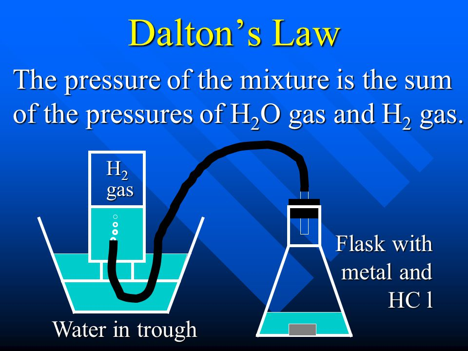 Dalton's Law The pressure of the mixture is the sum of the pressures of H2O gas and H2 gas. H2 gas.