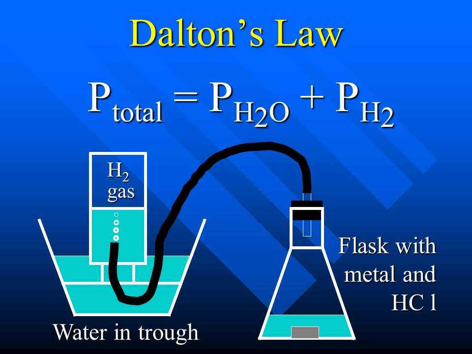 Ptotal = PH2O + PH2 Dalton's Law Flask with metal and HC l
