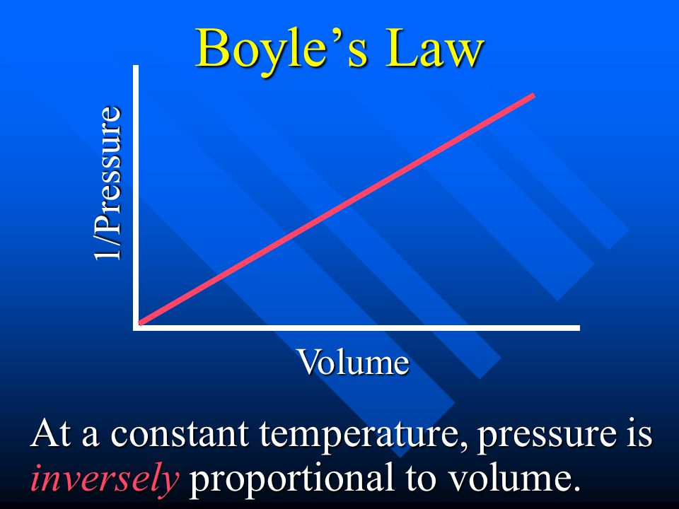 Boyle's Law 1/Pressure. Volume.
