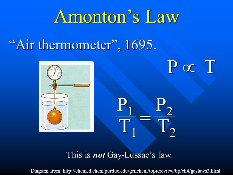 Amonton's Law P µ T P1 T1 = P2 T2 Air thermometer , 1695.