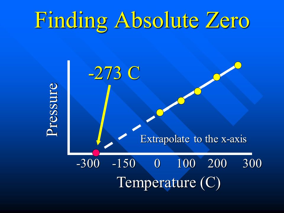 Finding Absolute Zero -273 C Pressure Temperature (C)