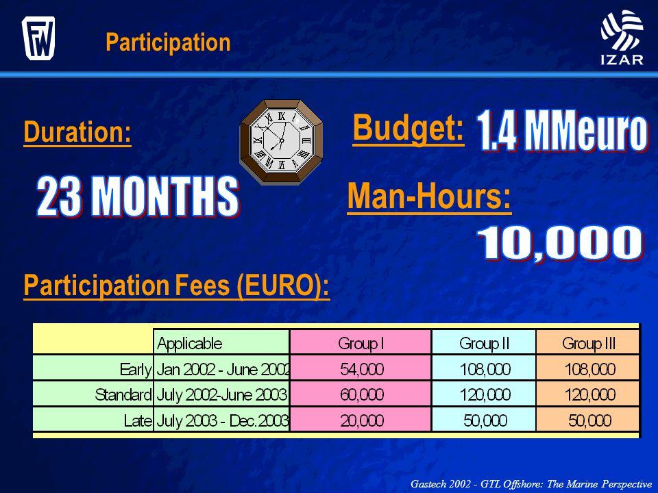 Budget: Man-Hours: 1.4 MMeuro 23 MONTHS 10,000 Duration: