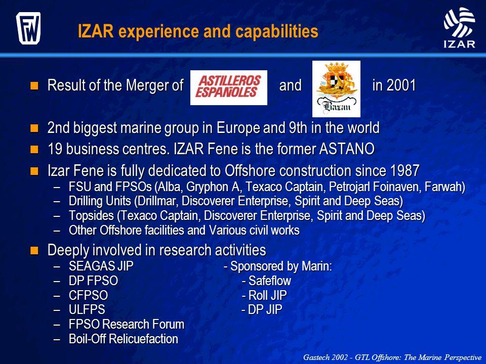 IZAR experience and capabilities