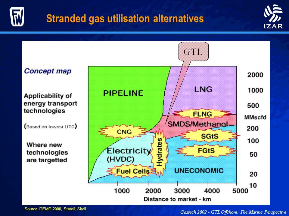 Source: DEMO 2000, Statoil, Shell