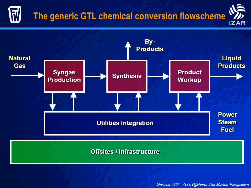Utilities Integration Offsites / Infrastructure