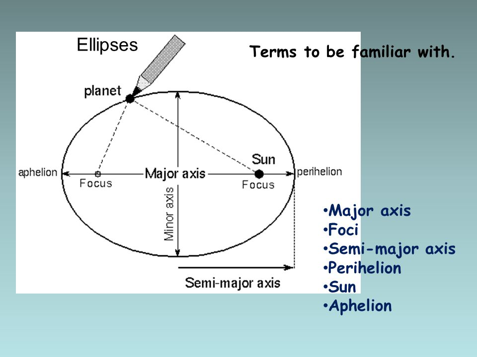 Ellipses Terms to be familiar with. Major axis Foci Semi-major axis