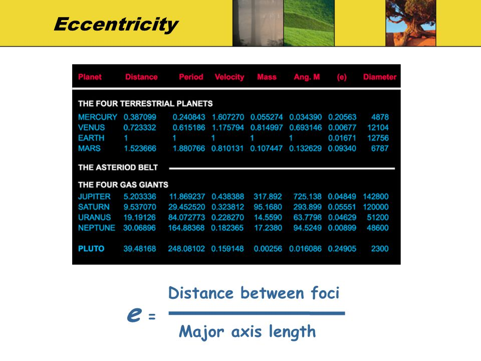 Eccentricity e = Distance between foci Major axis length