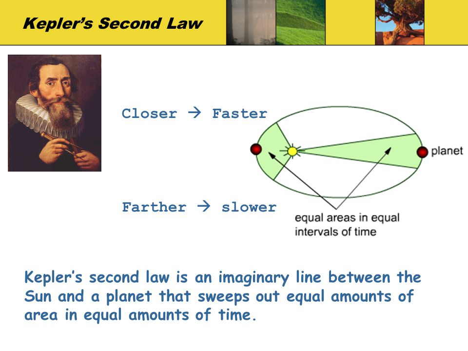 Kepler's Second Law Closer  Faster. Farther  slower.