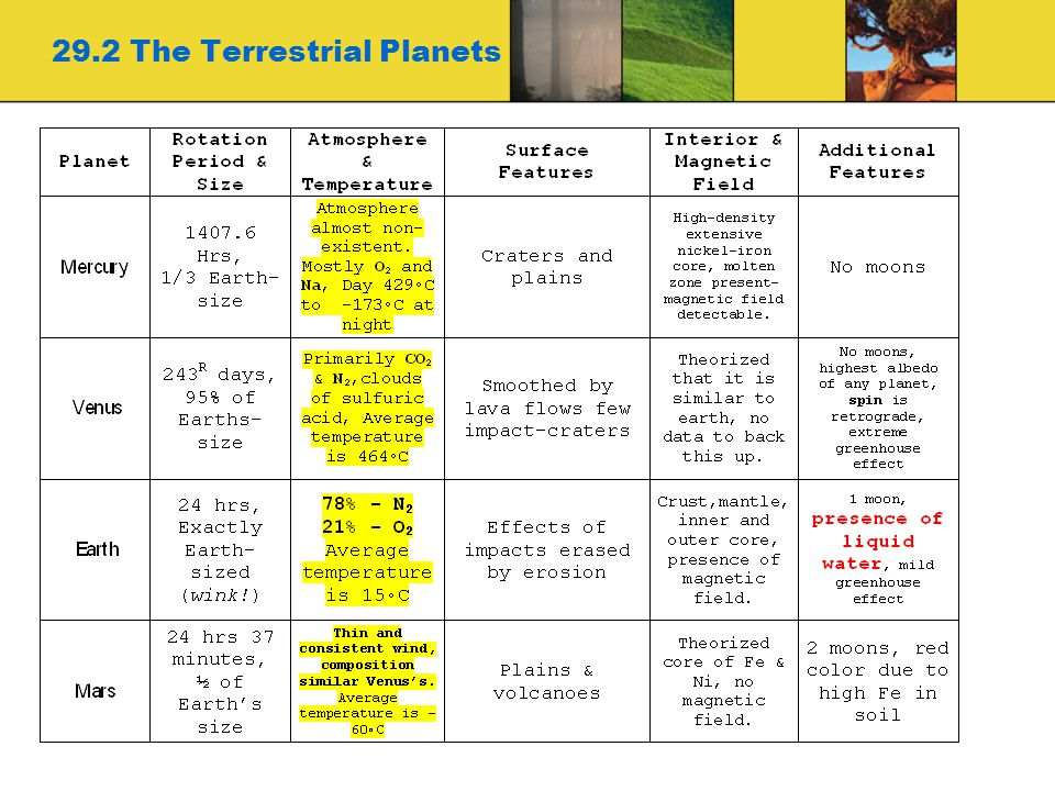 29.2 The Terrestrial Planets