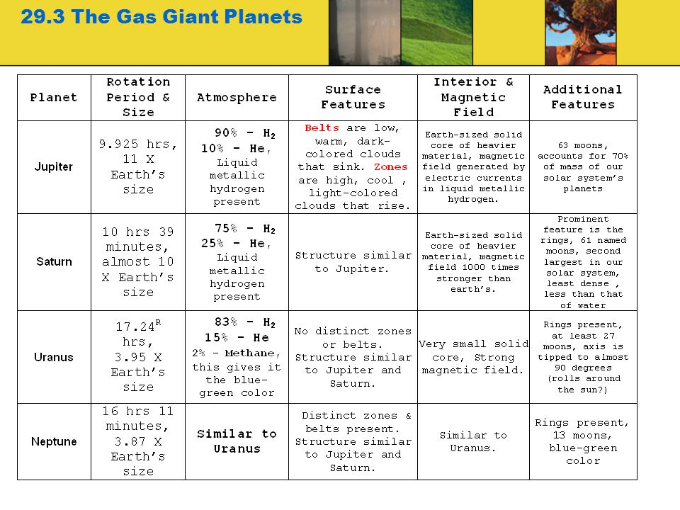 29.3 The Gas Giant Planets 26