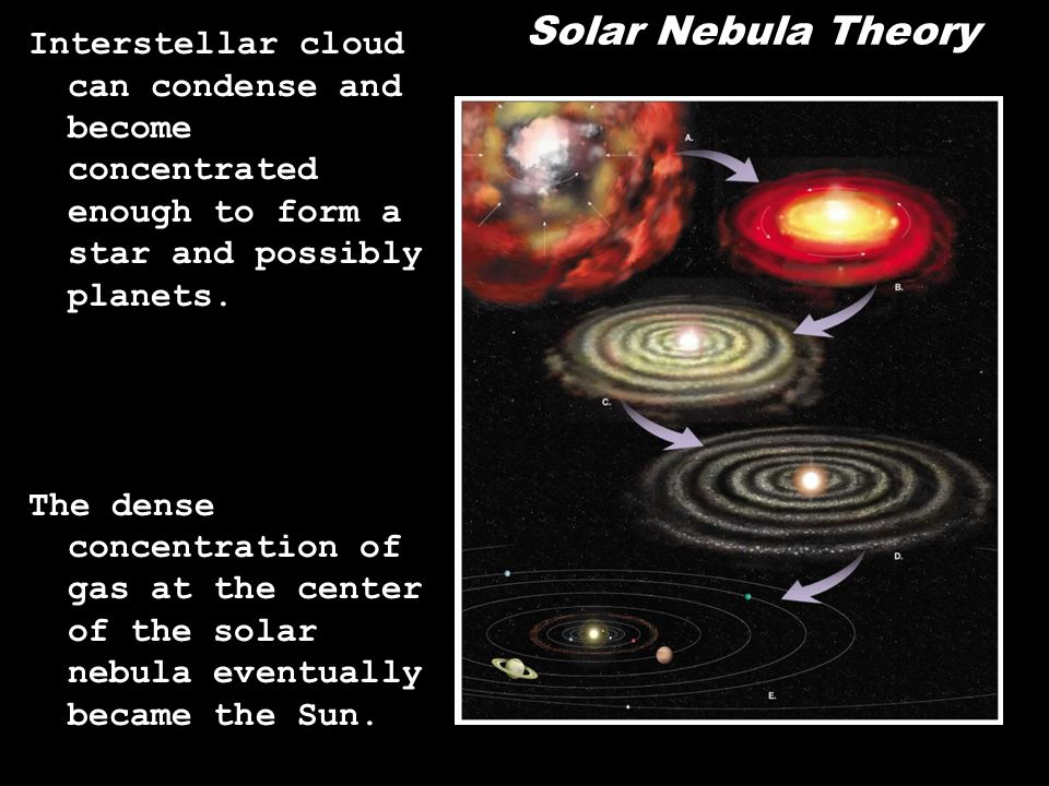 Solar Nebula Theory Interstellar cloud can condense and become concentrated enough to form a star and possibly planets.