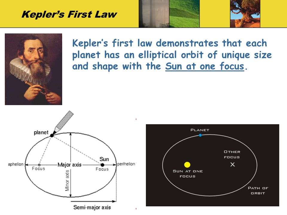 Kepler's First Law Kepler's first law demonstrates that each planet has an elliptical orbit of unique size and shape with the Sun at one focus.