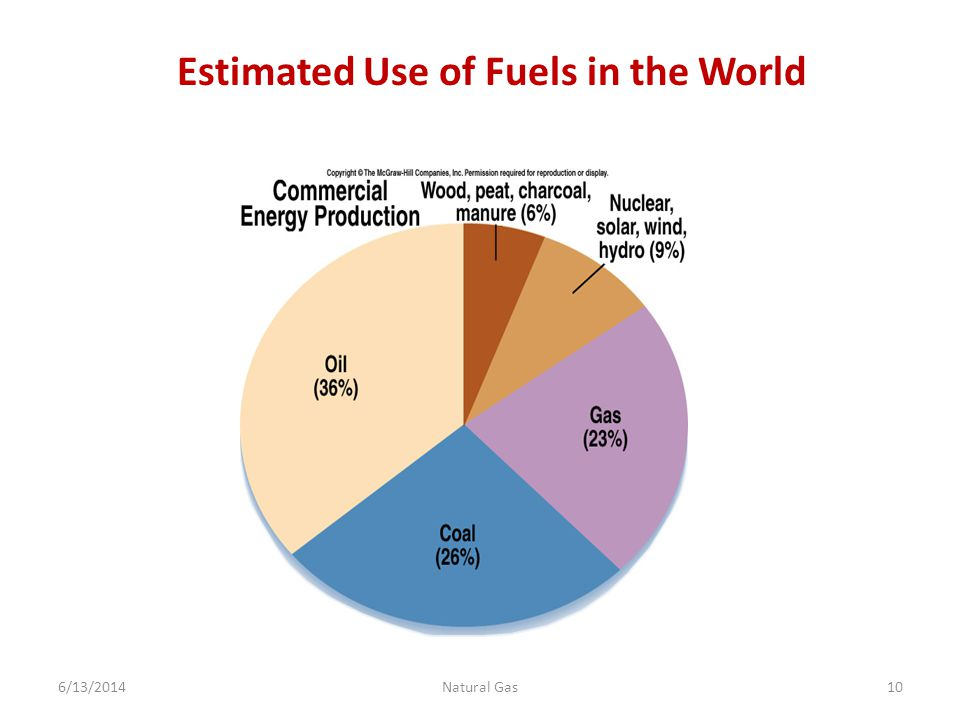 Estimated Use of Fuels in the World