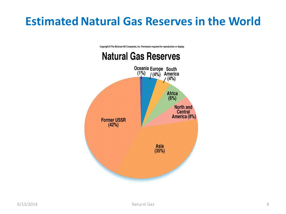 Estimated Natural Gas Reserves in the World