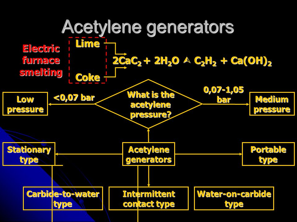 Electric furnace smelting What is the acetylene pressure